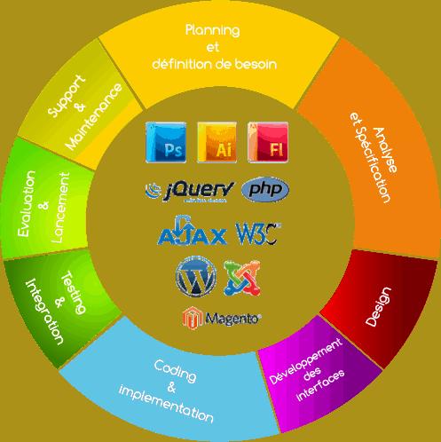Developpement-Web-51