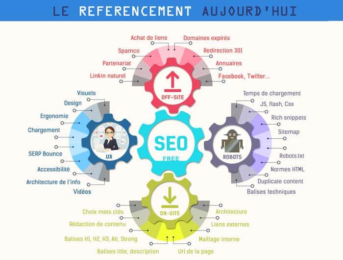 création de site web Paris