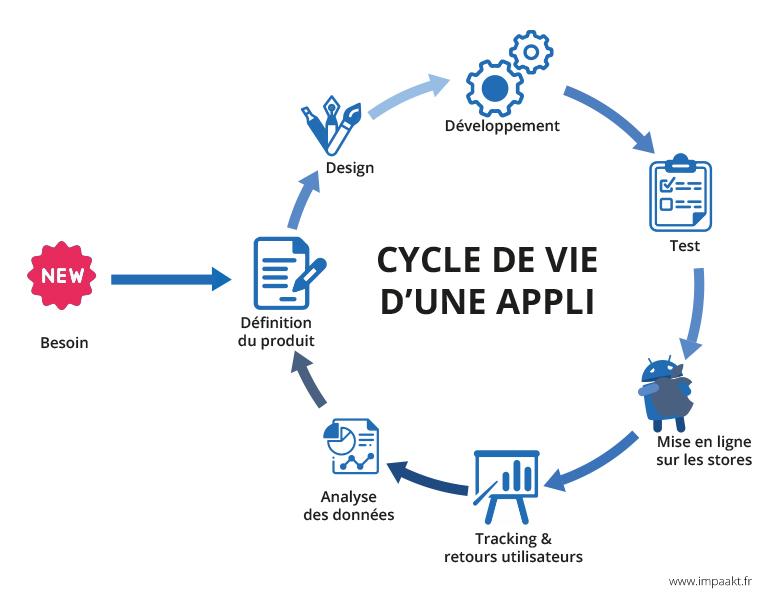 application mobile à paris et reims