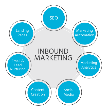 inbound marketing outils